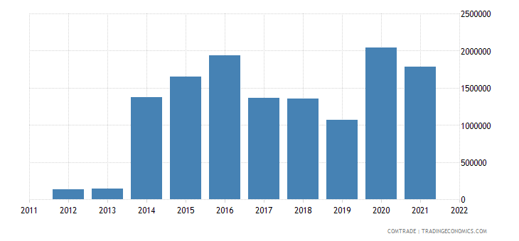 poland exports rwanda