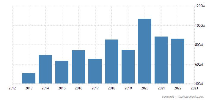 poland exports saudi arabia
