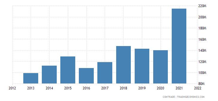 poland exports slovakia aluminum
