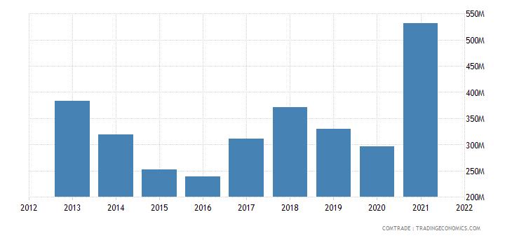 poland exports slovakia iron steel