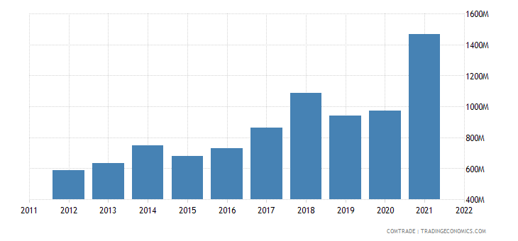 poland exports slovenia