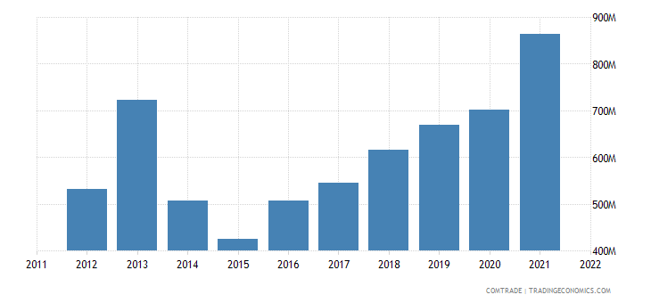 poland exports south korea