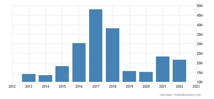 poland exports sri lanka