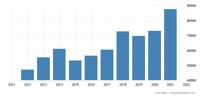 poland exports sweden