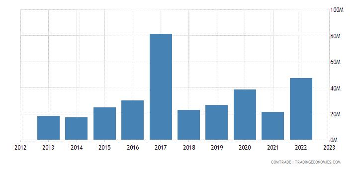 poland exports tanzania