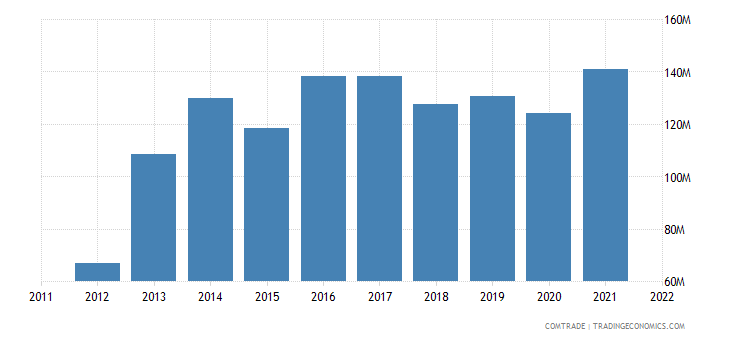 poland exports tunisia