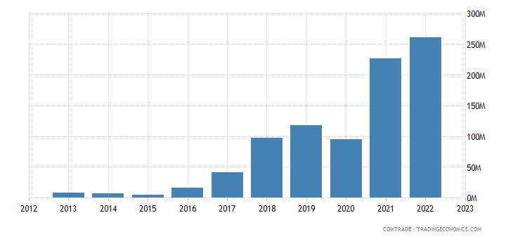 poland exports ukraine fertilizers