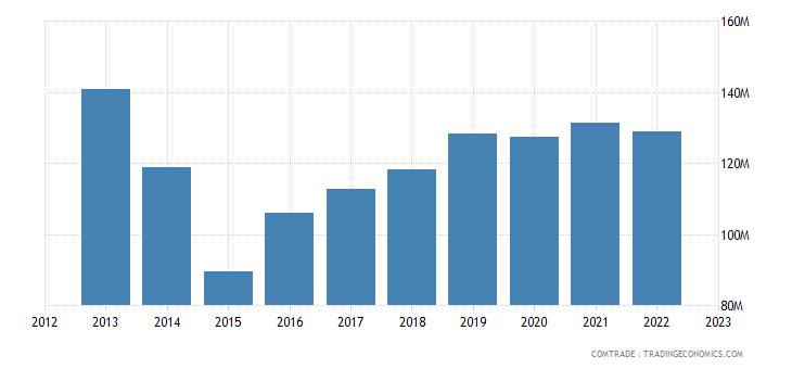 poland exports ukraine iron steel