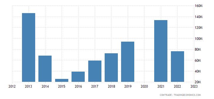 poland exports ukraine motor vehicles transport goods
