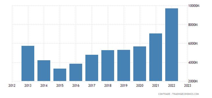 poland exports ukraine
