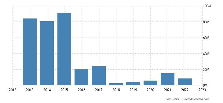poland exports venezuela