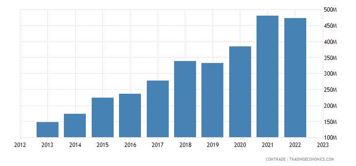 poland exports vietnam