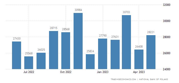 Poland Exports