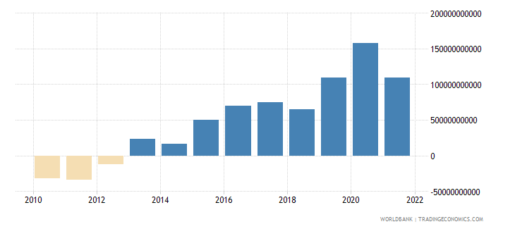 poland external balance on goods and services current lcu wb data