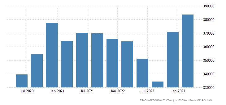 Poland Total Gross External Debt
