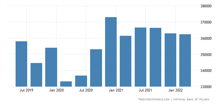 Poland Total Gross External Debt