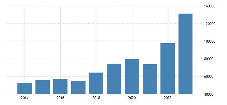 poland extra eu trade imports eurostat data
