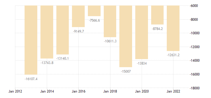 poland extra eu trade of mineral fuels lubricants related materials sitc 3 trade balance eurostat data