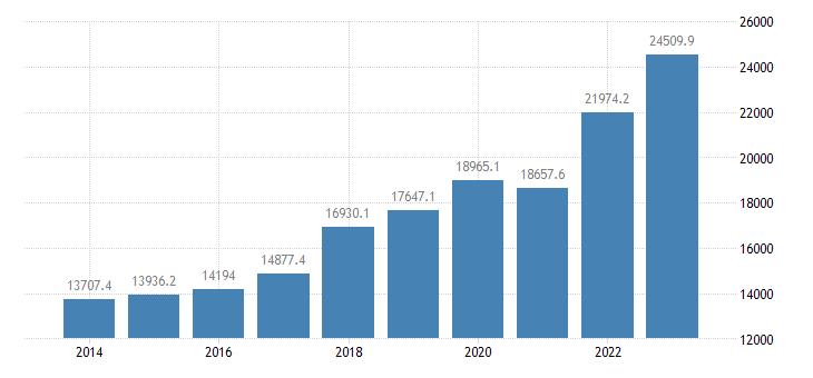 poland extra eu trade of other manufactured goods sitc 68 exports eurostat data
