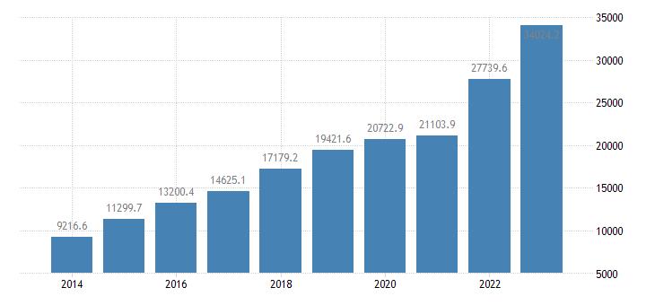 poland extra eu trade of other manufactured goods sitc 68 imports eurostat data