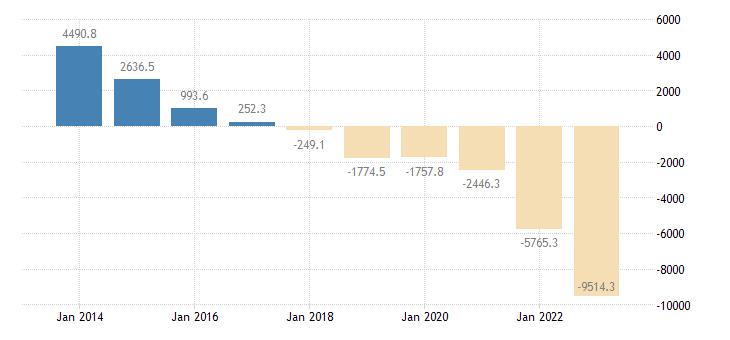 poland extra eu trade of other manufactured goods sitc 68 trade balance eurostat data
