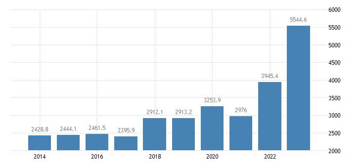 poland extra eu trade of raw materials sitc 24 imports eurostat data