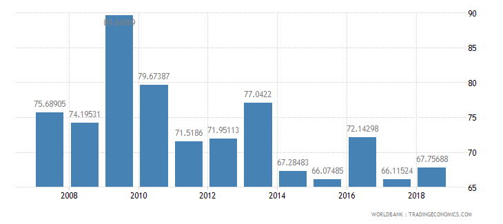 poland fertilizer consumption percent of fertilizer production wb data