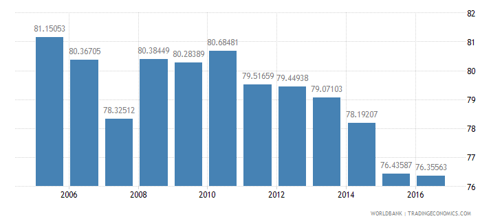 poland final consumption expenditure etc percent of gdp wb data