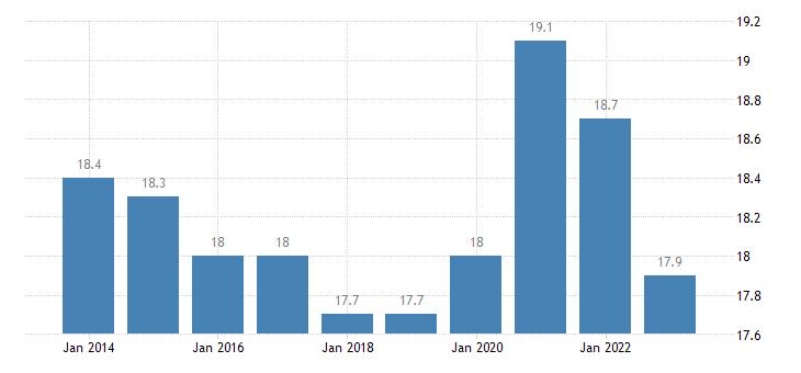 poland final consumption expenditure of general gov eurostat data