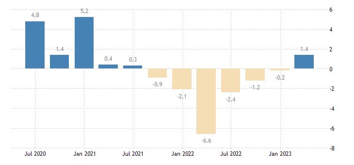 poland financial account eurostat data