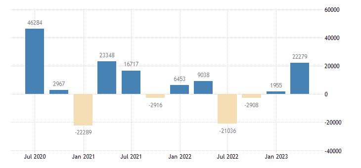 poland financial account on portfolio investment eurostat data