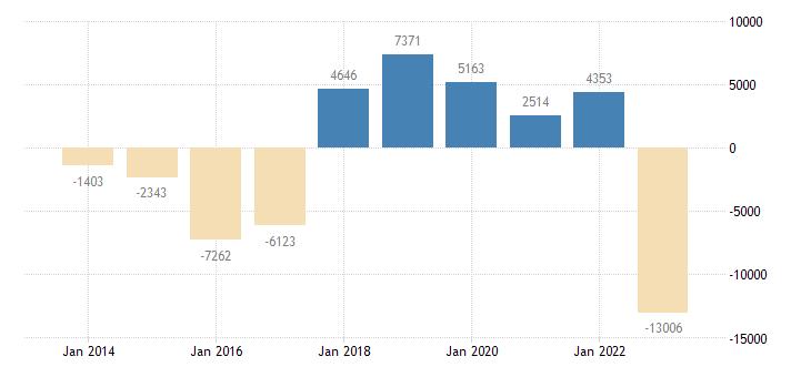 poland financial derivatives employee stock options eurostat data