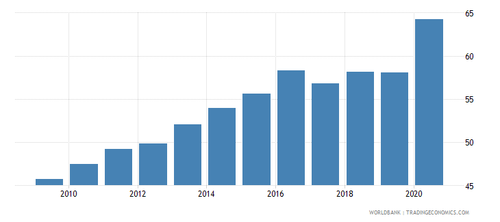 poland financial system deposits to gdp percent wb data