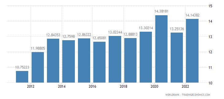 poland food exports percent of merchandise exports wb data