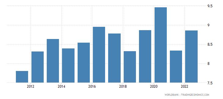 poland food imports percent of merchandise imports wb data