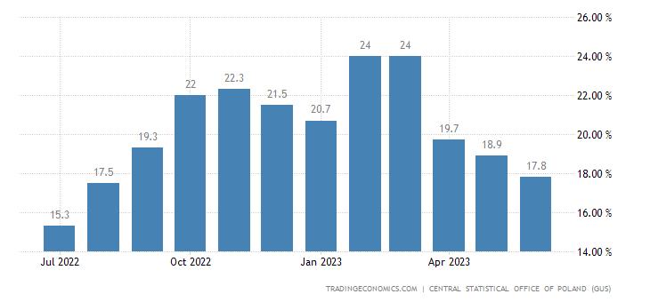 Poland Food Inflation