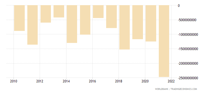poland foreign direct investment net bop us dollar wb data