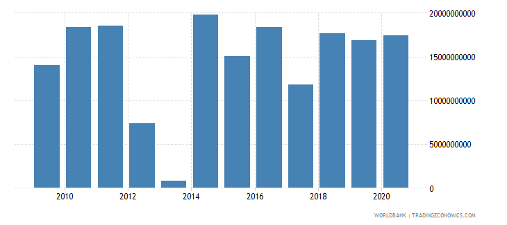 poland foreign direct investment net inflows bop us dollar wb data