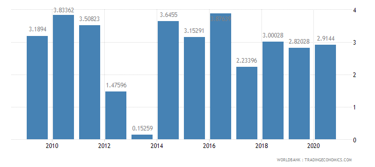 poland foreign direct investment net inflows percent of gdp wb data