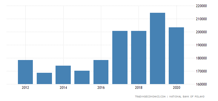 Poland Foreign Direct Investment