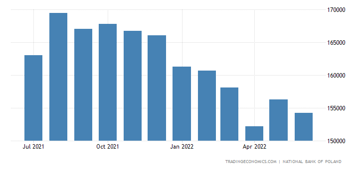 Poland Foreign Exchange Reserves