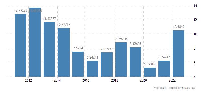 poland fuel imports percent of merchandise imports wb data