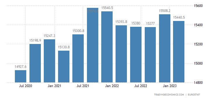 Poland Full Time Employment