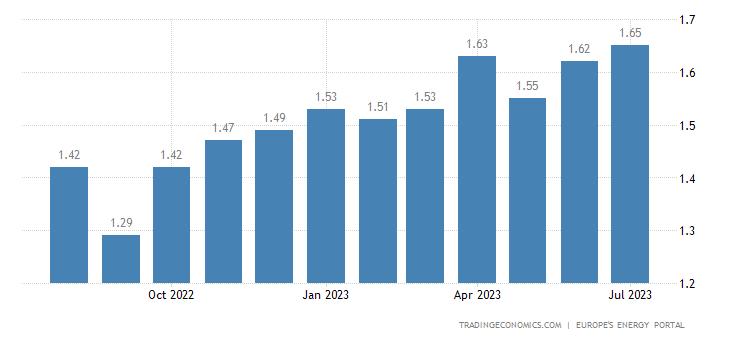 Poland Gasoline Prices