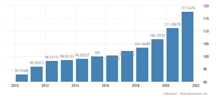 poland gdp deflator base year varies by country wb data