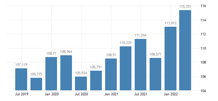poland gdp deflator eurostat data