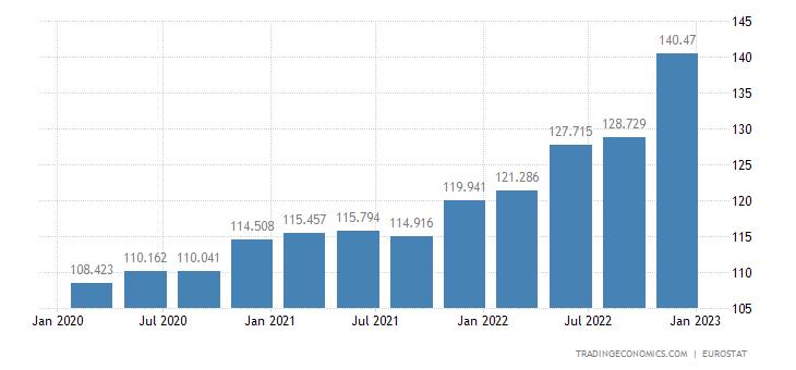 Poland GDP Deflator