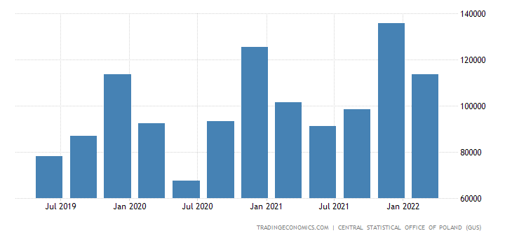 Poland Gdp From Manufacturing