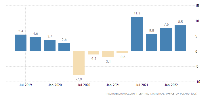 Poland GDP Annual Growth Rate