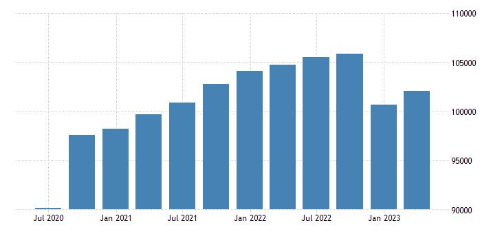 poland gdp main components final consumption expenditure eurostat data